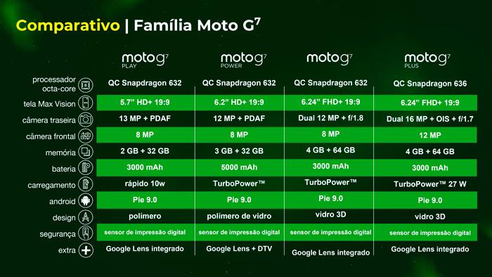 g7 quadro comparativo