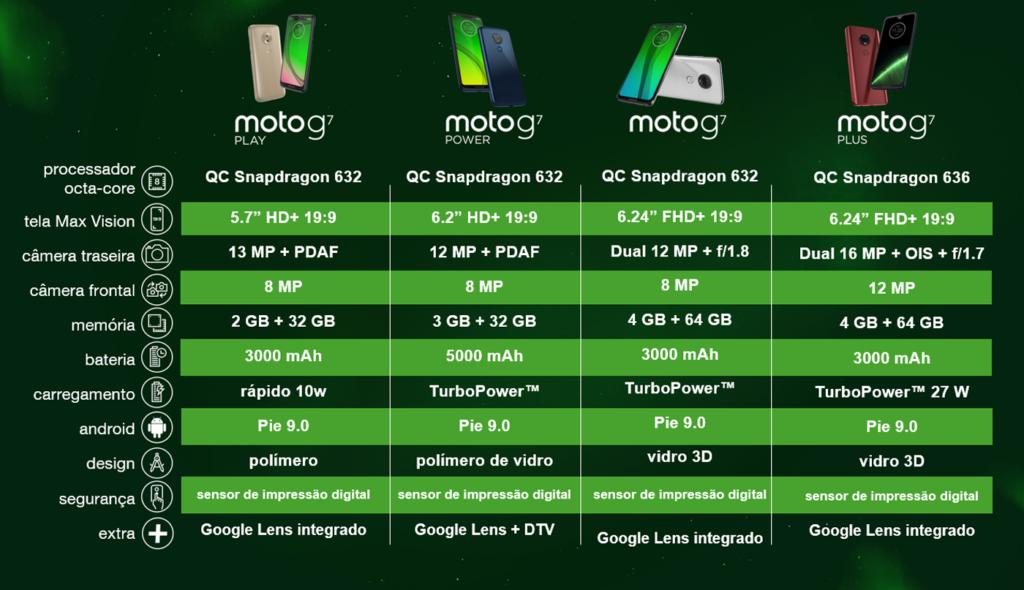 infografico moto g7